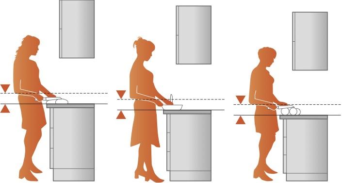 Die richtige Arbeitshöhe ist abhängig von der Körpergröße